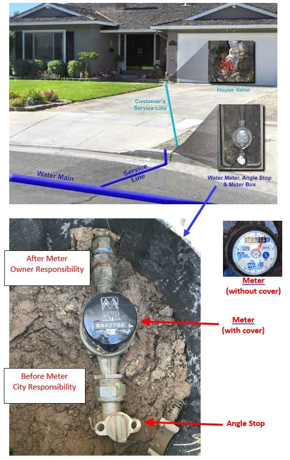 Water Meter Service Line Responsibility