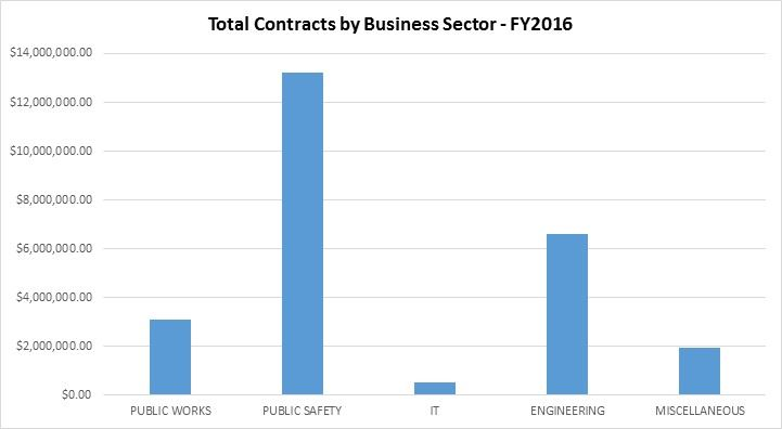 Total Contracts by Business Sector - FY2016