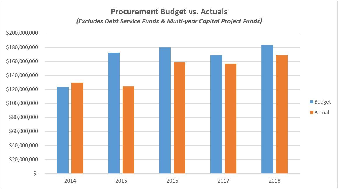Procurement Budget vs. Actuals - 2018