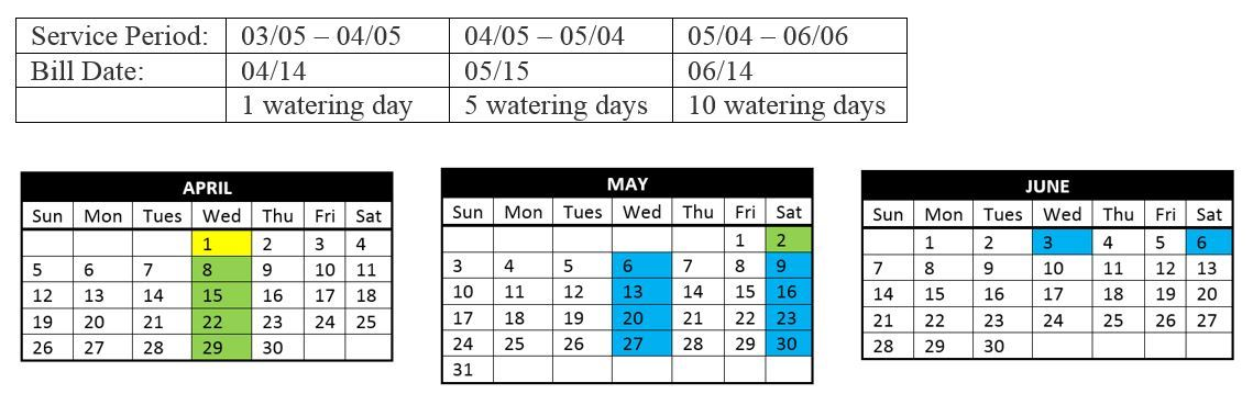 Reading and Billing Dates with Watering Calendar